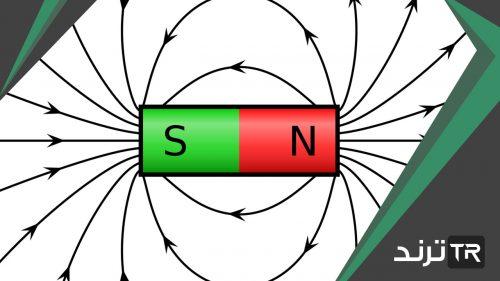 خطوط المجال المغناطيسي تُشكل حلقات مغلقة متحدة المركز حول سلك مستقيم يحمل تياراً