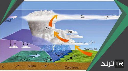 عندما تتقدم كتلة هوائية باردة أسفل كتلة هوائية دافئة تتشكل