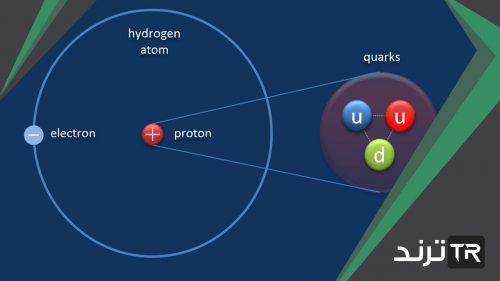 استخدم العلماء طيف ذرة الهيدروجين للتعرف على مكونات الذرة